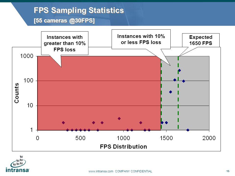 FPS Sampling Statistics [55 cameras @30FPS]